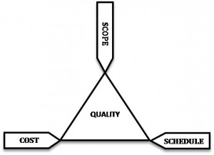 Proj Mgt Triangle